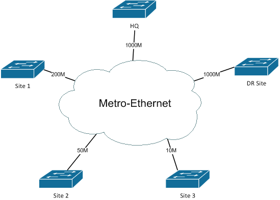 metro ethernet A metropolitan-area ethernet, ethernet man, or metro ethernet network is a metropolitan area network that is based on ethernet standards it is commonly.